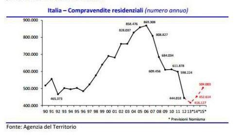 Comprare casa con giardino in provincia di Avellino investimento